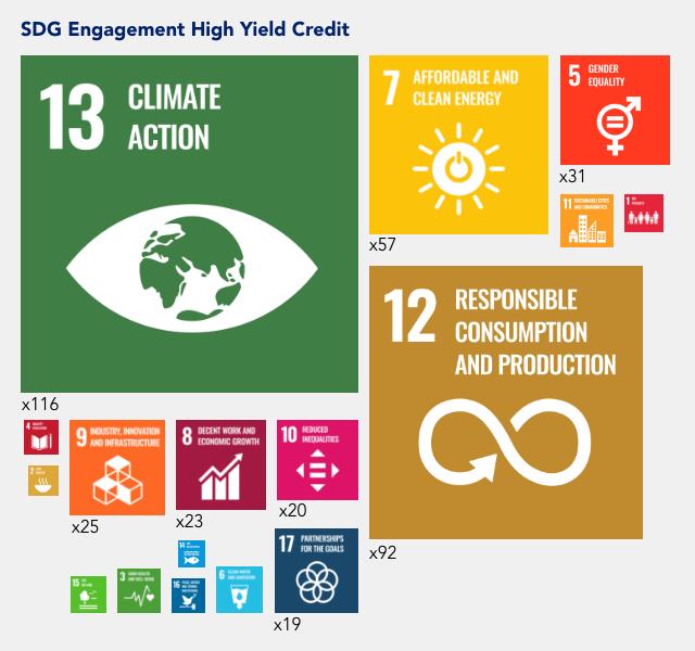 SDG engagement hight yield credit