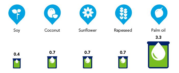 Palm Oil Figure chart