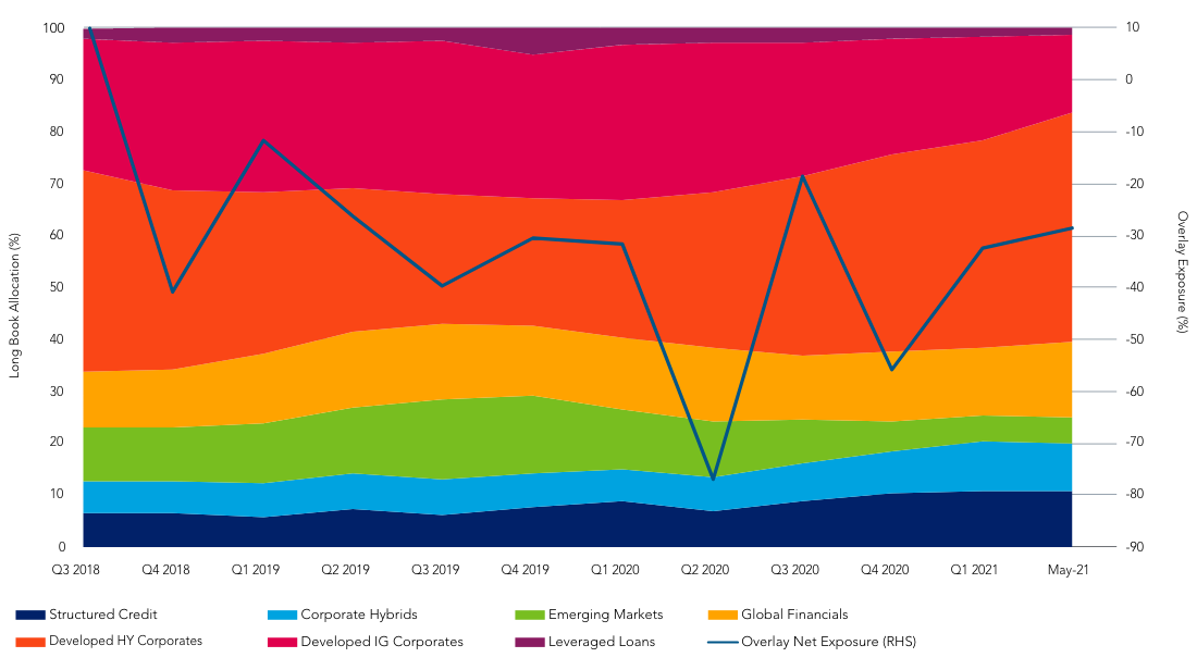 Breakdown of fund exposure diagram